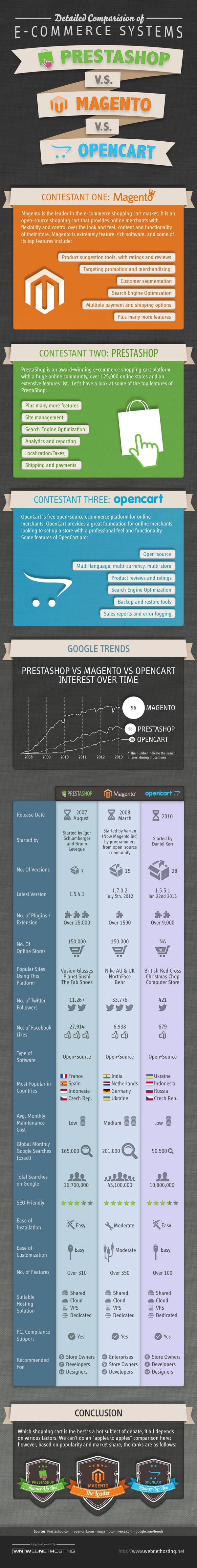 Prestashop vs Magento vs Opencart infographic