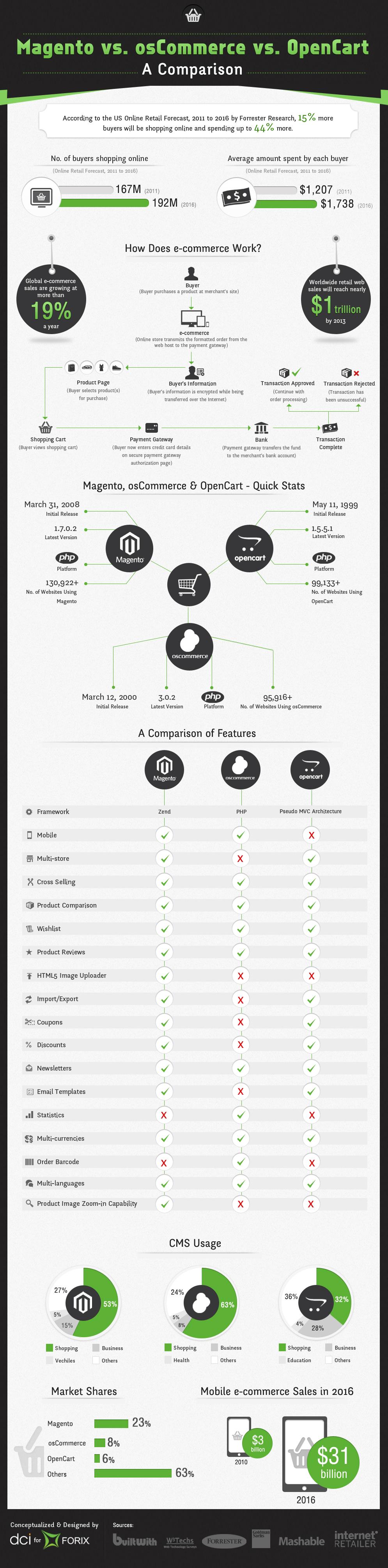 CMS Ecommerce Magento, OpenCart, osCommerce