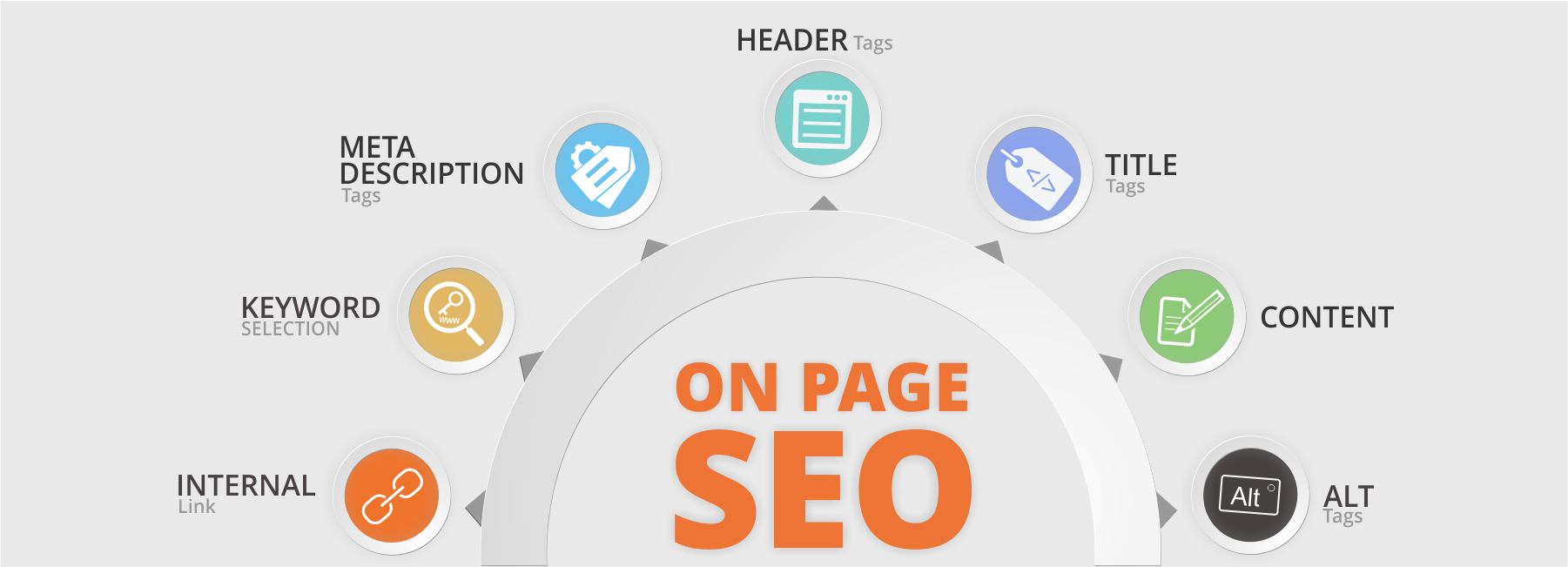 Seo-on-page